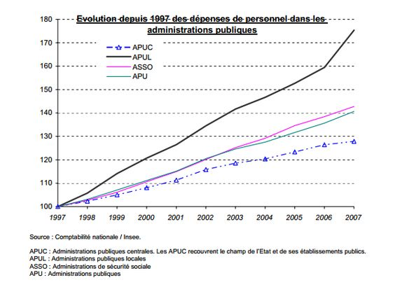 Dépenses de personnel dans les administrations publiques depuis 1997