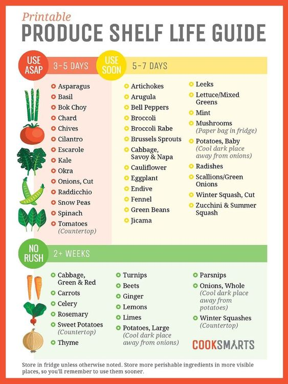 A free, downloadable produce shelf life and care guide from /cooksmarts/