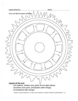 Layers Of The Sun Worksheet - Synhoff