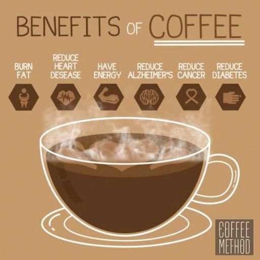 23 Unbelievable Coffee Bean Grinders Top Rated In 2020 Coffee Benefits Coffee Health Coffee Infographic