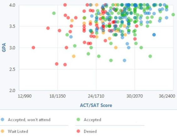 What kind of univeristy/college can I get into with these SAT scores?