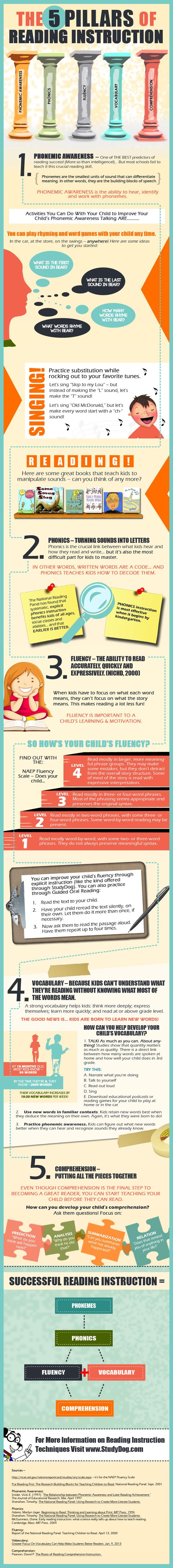 Five Pillars of Reading Instruction & tips for parents and teachers to help build each one!