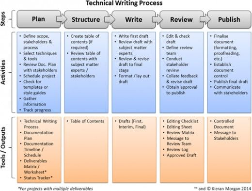 What Is Technical Writing And How To Become A Technical Writer Technical Writing Structured Writing Editing Writing