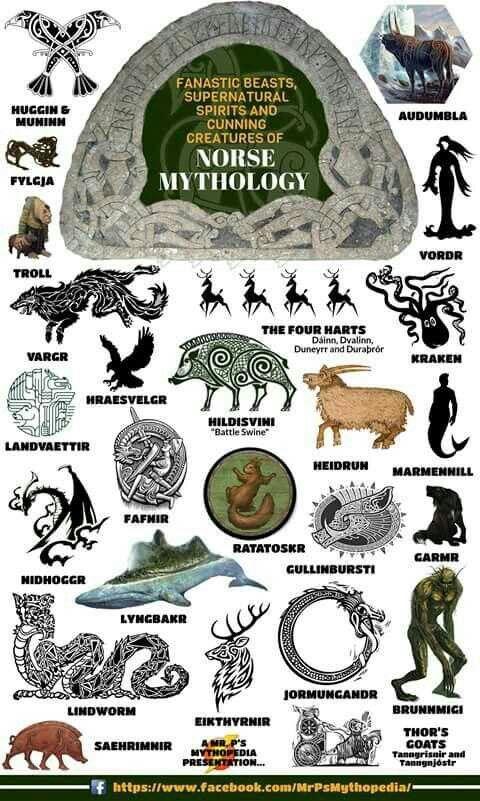 Dieux Et Creatures De La Mythologie Nordique Mythologie Nordique Mythologie Celte Mythologie