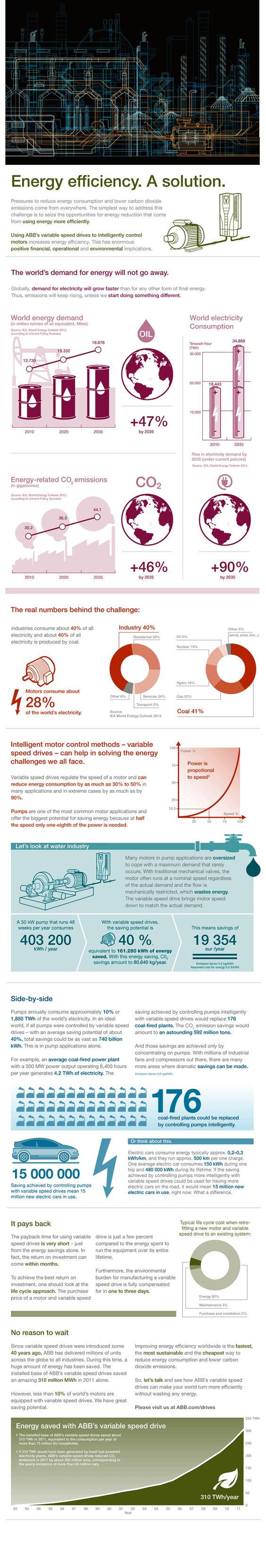 ABB Infographic - Energy Efficiency. A solution. - Drives, inverters and converters