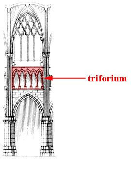 Triforium in the gothic cathedral construction elements for Definition art gothique