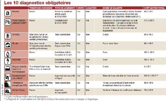 10 diagnostics obligatoires pendant la DPE