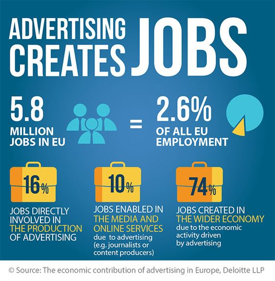 Value Of Advertising Value Of Advertising Marketing Jobs Social Media Marketing Jobs Marketing Degree