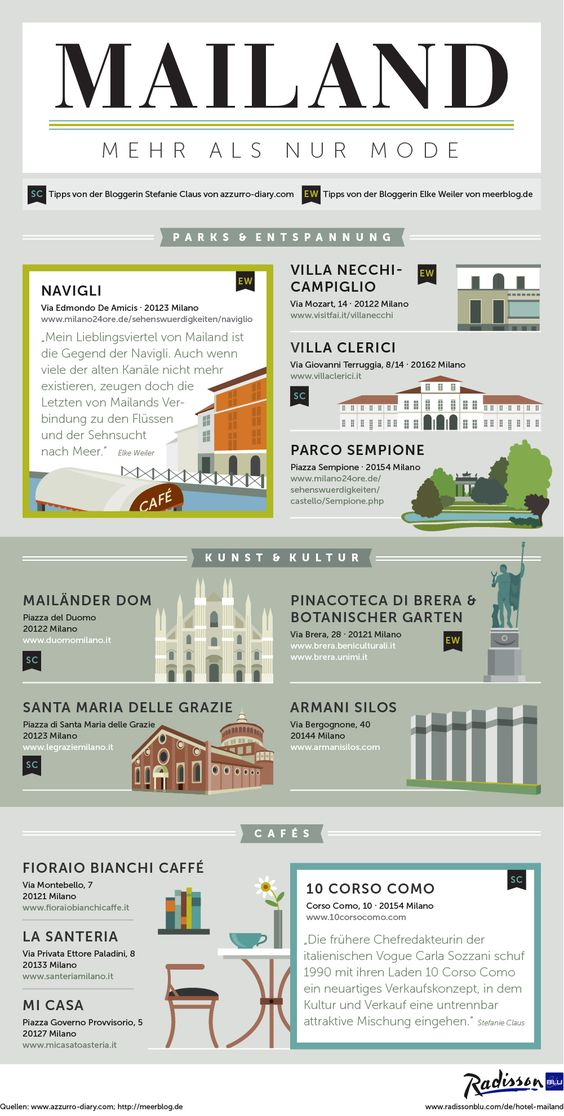 Infographic Mailand