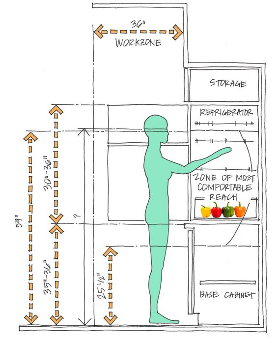 Anthropometric Data For An Ergonomic Kitchen Design Ideas Google Search A2 Graphics