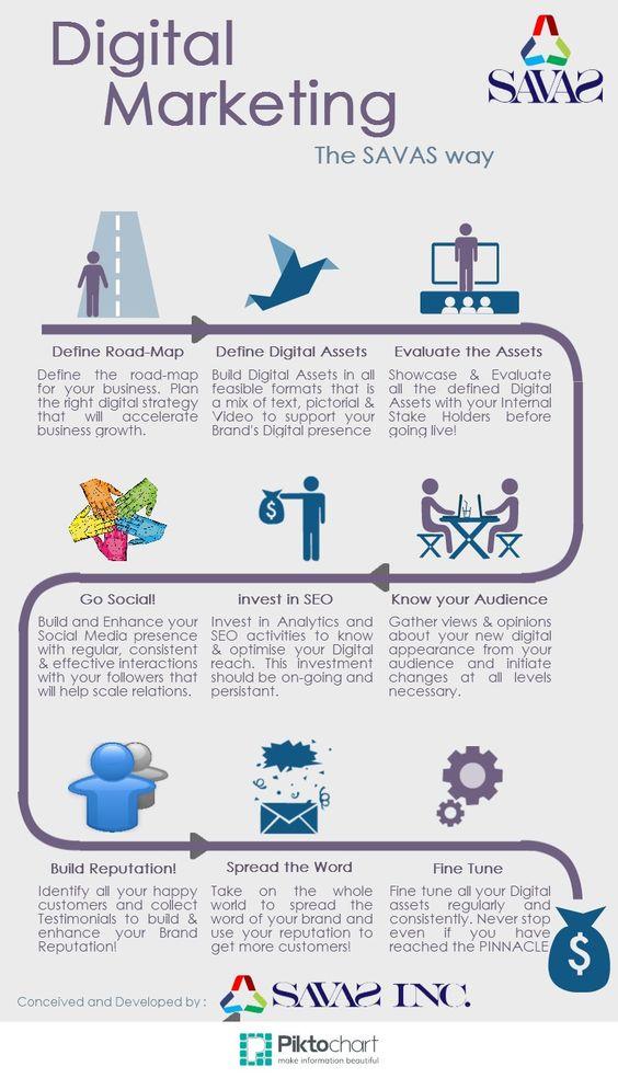 Mejores 9 imágenes de SAVAS INC en Pinterest - define business investment