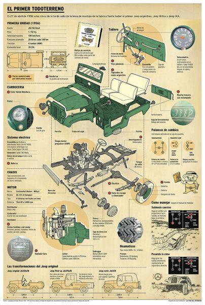 E primer todoterreno en una #infografía #Jeep making #willy                                                                                                                                                      Más