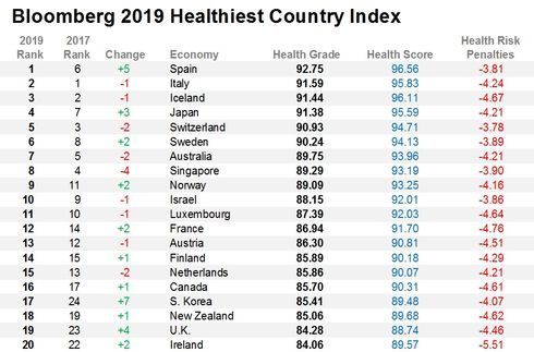These Are The World S Healthiest Countries Spain Healthcare System Family Doctors