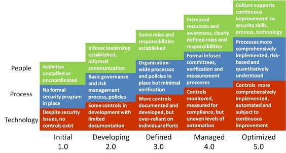 Image result for defense in depth security architecture model - ciso resume