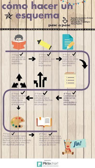 Proyecto InfoEDUgrafías: Tipos de textos en infografías: