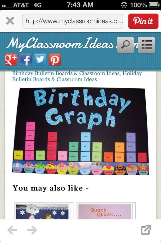 Birthday graph.