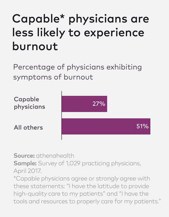 Pin By Liz Kellogg On Athenainsight Quality Care Physician Doctor