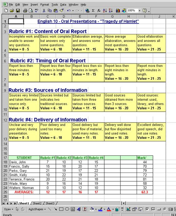 Common Core And Arts Integration Assessment Rubric  Rubrics