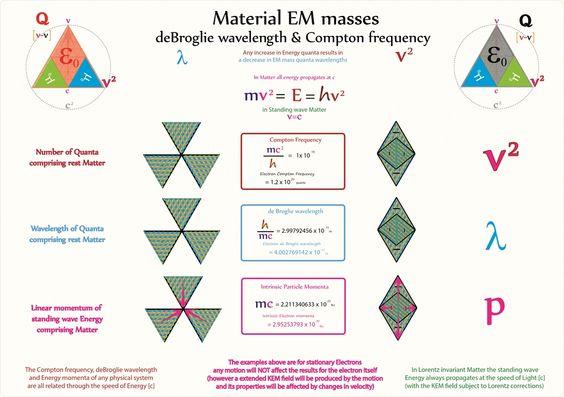 Tetryonics 25.04 - the deBroglie-Compton properties of Matter