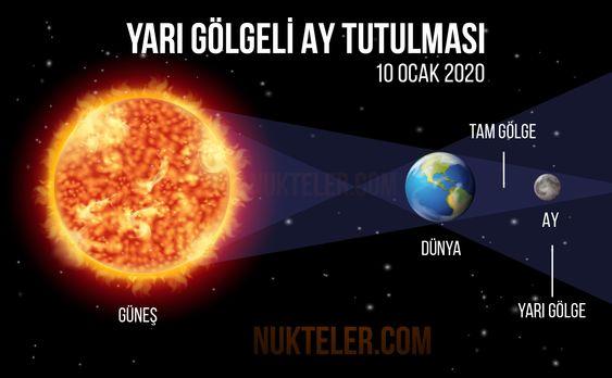 Yarı Gölgeli Ay tutulması 10 Ocak 2020 Cuma Yarı gölgeli Ay Tutulması meydana gelecek ve hava açık olduğu takdirde Türkiye'den izlenebilecektir. Yarı gölgeli Ay Tutulması; Dünya'nın Ay ile Güneş arasında özel bir noktada bulunması sonucu, Ay'ın Dünya'nın yarı gölge konisinin içerisinde kalması ile gerçekleşmektedir. Bu anda Güneş'in sadece bir kısmından ışık alabildiği için Ay normalden daha sönük olarak görülür.
