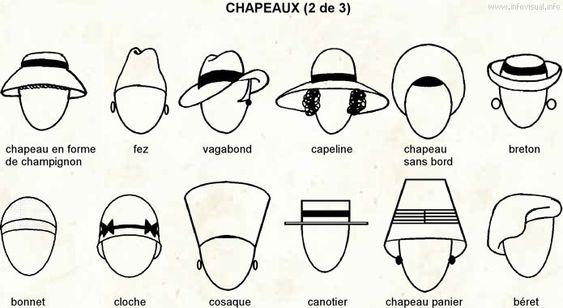 Comment porter le chapeau ?