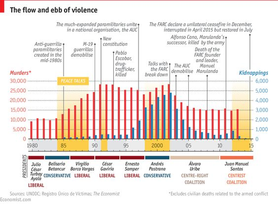 Daily chart: Colombia: the promise of peace   The Economist