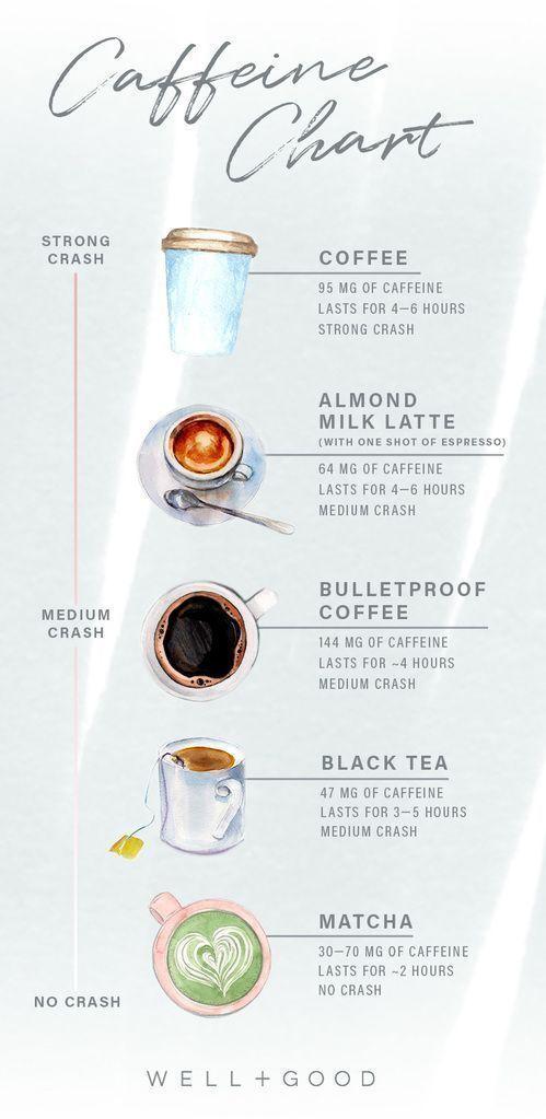 How 7 Different Caffeine Sources Affect The Body Well Good Icecekler Yiyecek Ve Icecek Ev Icin