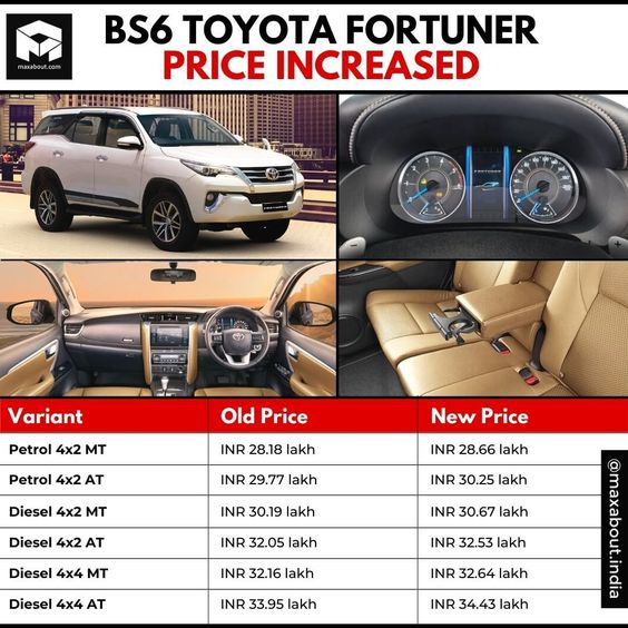 Pin By Provide Tools On Abhay S Auto Mobile In 2020 Toyota Price List Price Increase