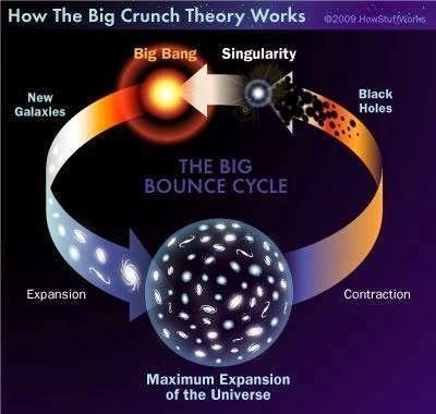 The Big Crunch and Black Holes-Evolução da Consciência: A Ilusão de Tempo e Espaço [Matrix]