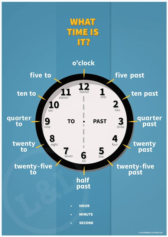 Etsy の Telling the Time Teaching Poster by learnersandlovers