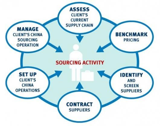 Learn All The Steps Which Surrounds The Network Of The Suppliers