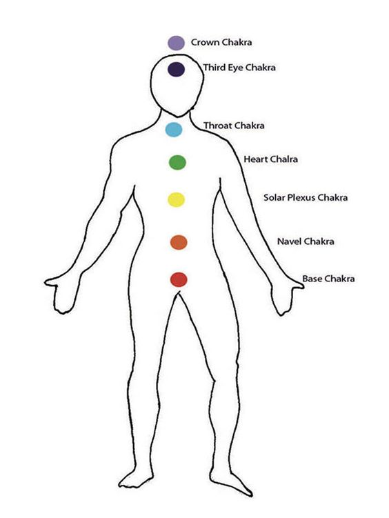 Just a simple link to a visual guide of chakras an their locations. On the link as well there's also a visual on organ placement for healing stones. Enjoy :)