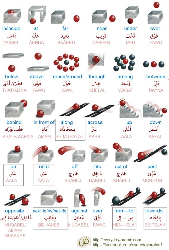 In arabic, Grammar and Adverbs on Pinterest