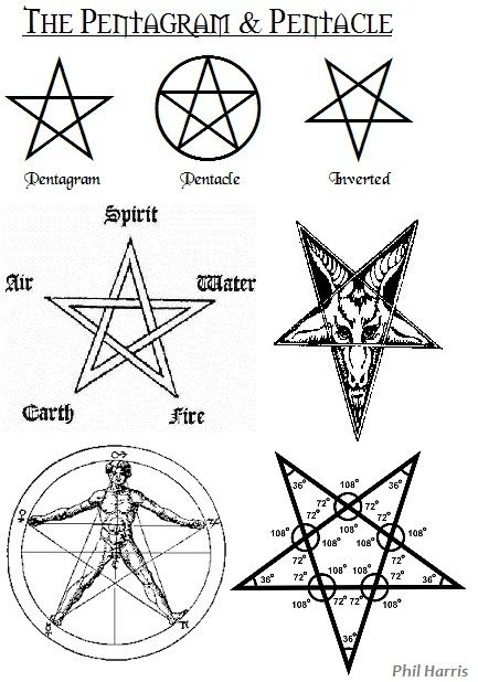 Pentagram and Pentacle Symbol Meanings