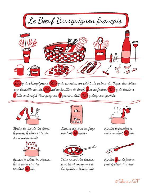 La recette illustrée du boeuf Bourguignon