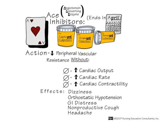 ace inhibitors - treats high blood pressure, CAD, HF, DM, chronic kidney disease, heart attacks, scleroderma (chronic hardening and tightening of the skin and connective tissues), migraines