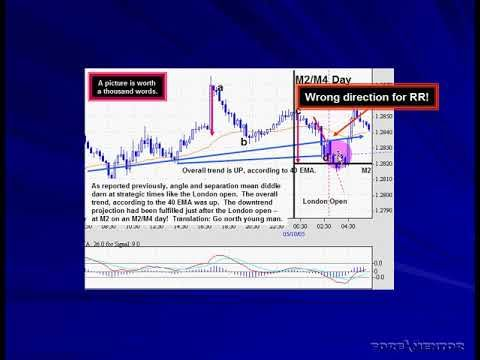 Mtfl Forex Course 1 Lesson 28 Railyway Tracks Not Correctly