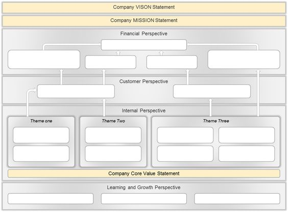 Strategy Map - Blank Template - - For more on Strategy Maps and - blank swot analysis template