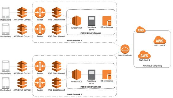 example 4: aws — mobile cloud architecture. this diagram was