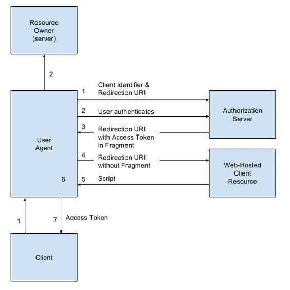 OAuth 2.0 한국어 용어정리