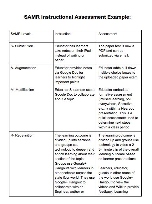 SAMR Instructional Assessment Example Created by Kayla Brown (AP - assessment example pdf