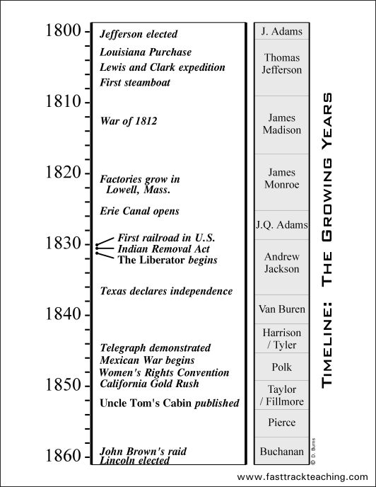 the major events that took place during the war of 1812 Causes and events of the war of 1812: a timeline compiled by robert henderson  military, and european events took place in relation to each other.
