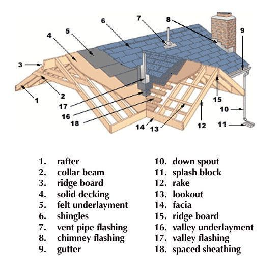 Know Your Roof Don T Be Confused By The Parts And Pieces Print This Out And Have It Ready Before The In Roof Architecture Roof Construction Roof Truss Design