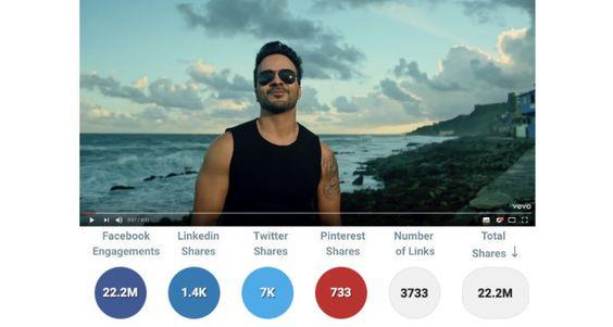 despacito fue el video más compartido en facebook en 2017
