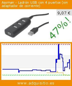 Assman - Ladrón USB con 4 puertos (sin adaptador de corriente) (Accesorio). Baja 47%! Precio actual 9,07 €, el precio anterior fue de 17,01 €. http://www.adquisitio.es/assmann-electronic/ab-50001-1-126-mm-55-mm