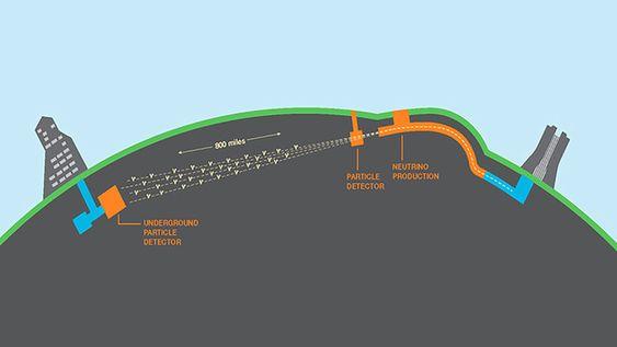 <p>Esquema de la propagación de los neutrinos del experimento DUNE, desde la fuente de producción en Fermilab (Chicago) hasta el detector subterráneo en Dakota del Sur. / DUNE Collaboration</p>