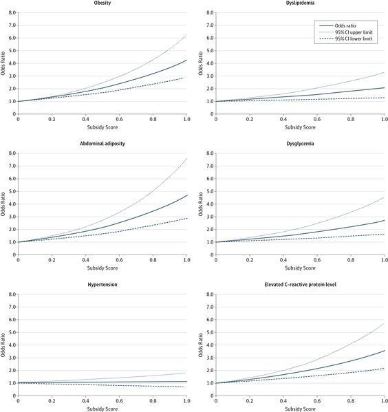 This cross-sectional analysis of the National Health and Nutrition Examination Survey data investigates whether higher consumption of foods derived from subsidized food commodities is associated with adverse cardiometabolic risk in the adult general population.