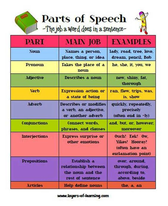 factors to consider when writing a speech