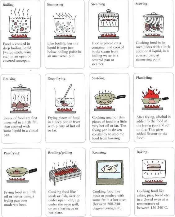 cookery methods boiling poaching Submersion cooking methods are moist-heat cooking methods that consist of  poaching, simmering and boiling in these cases, ingredients are cooked by  being.