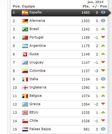 España se mantiene líder del ranking FIFA